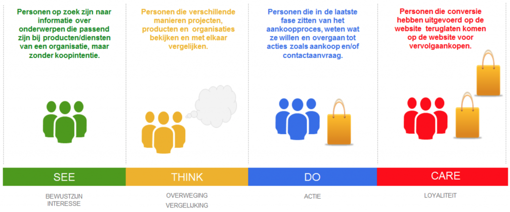 See, think, do, care model van Google