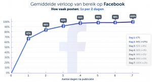 Grafiek-Facebook